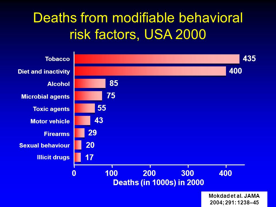 Deaths from modifiable behavioral risk factors, USA 2000