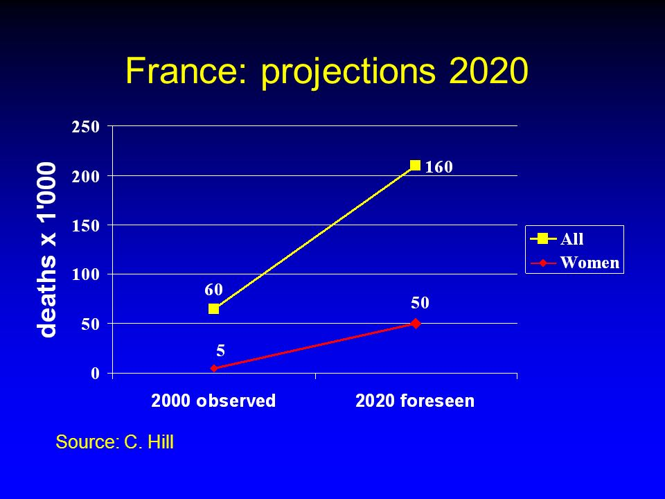 France: projections 2020 Source: C. Hill