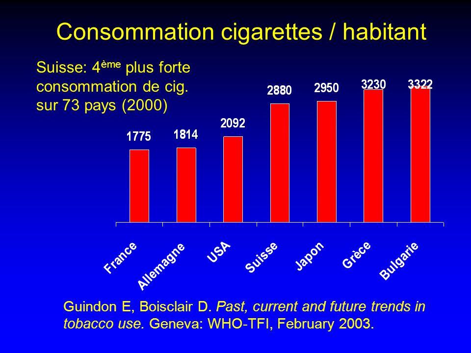 Consommation cigarettes / habitant