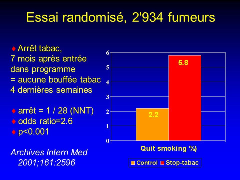 Essai randomisé, 2 934 fumeurs