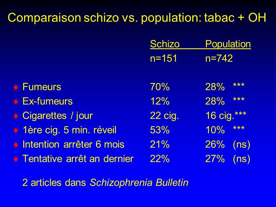 Comparaison schizo vs. population: tabac + OH