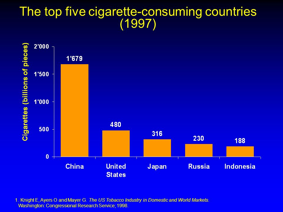 The top five cigarette-consuming countries (1997)