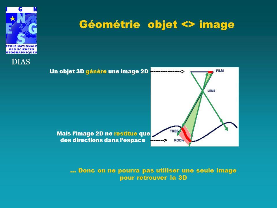Géométrie objet <> image