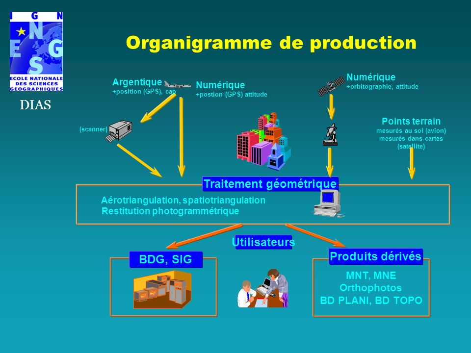Organigramme de production