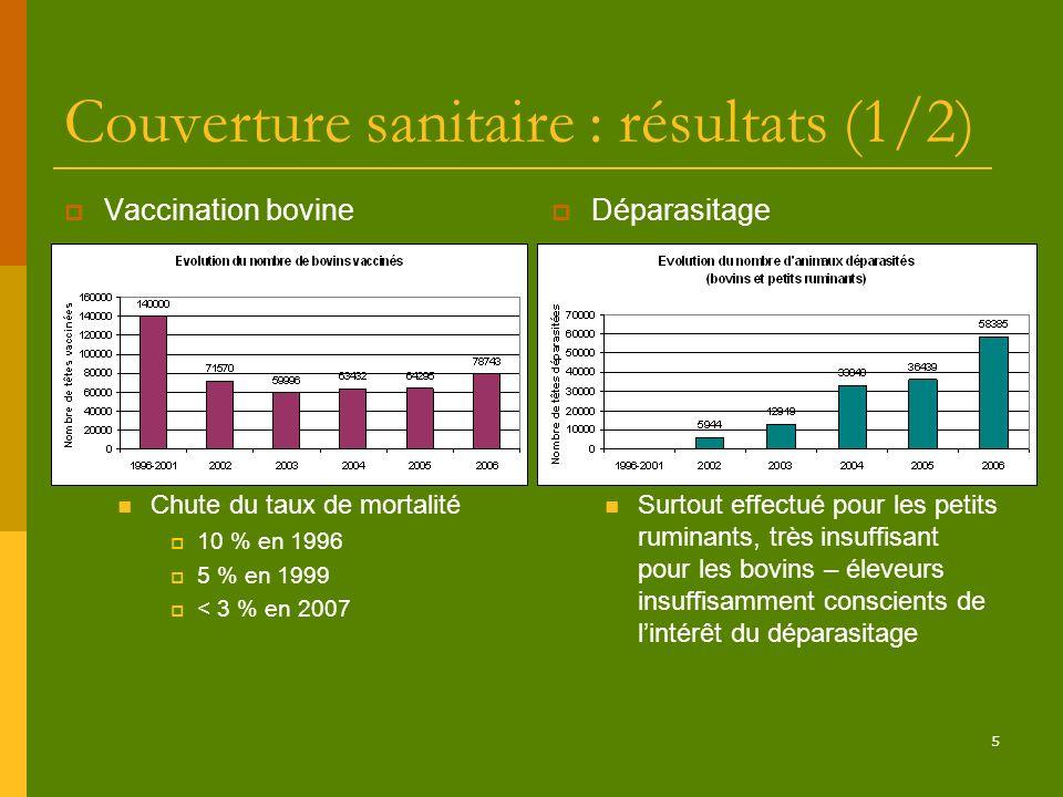 Couverture sanitaire : résultats (1/2)