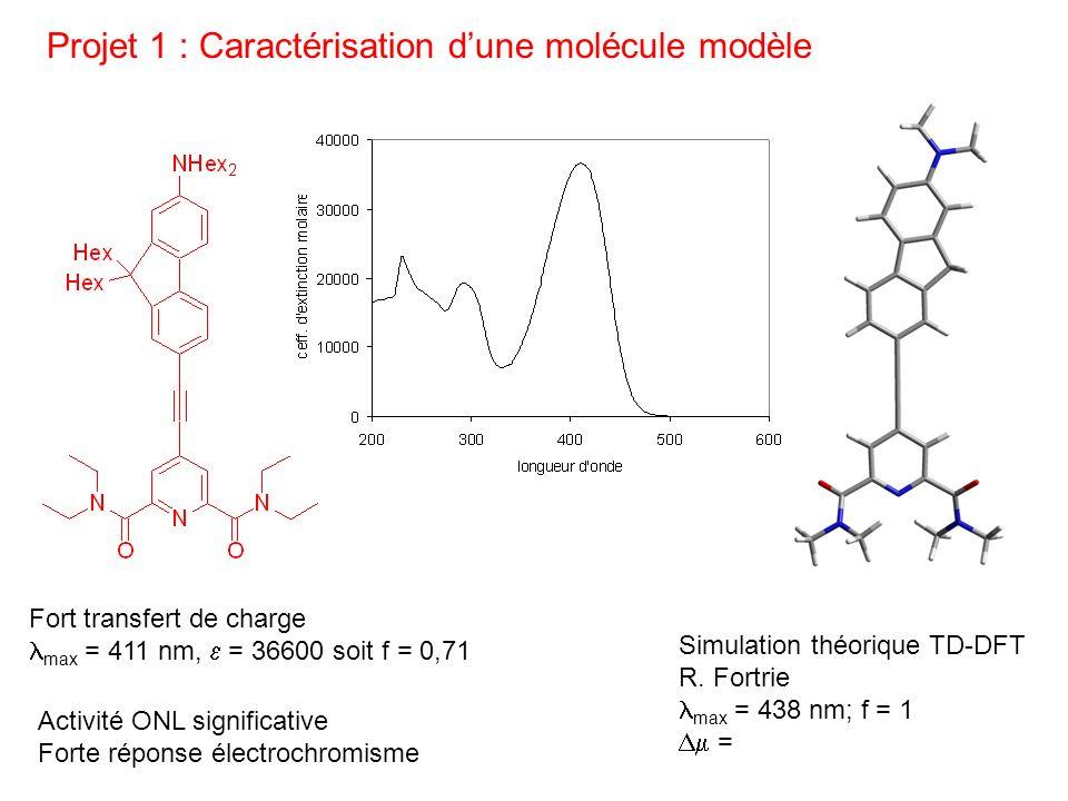Projet 1 : Caractérisation d'une molécule modèle