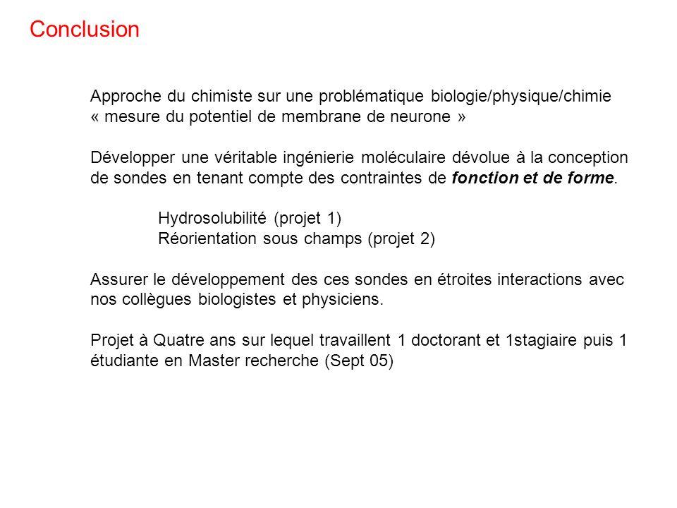Conclusion Approche du chimiste sur une problématique biologie/physique/chimie. « mesure du potentiel de membrane de neurone »