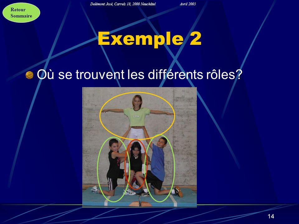 Exemple 2 Où se trouvent les différents rôles