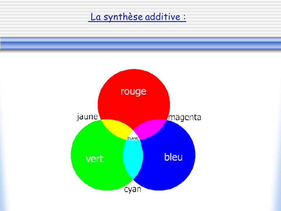 La synthèse additive :