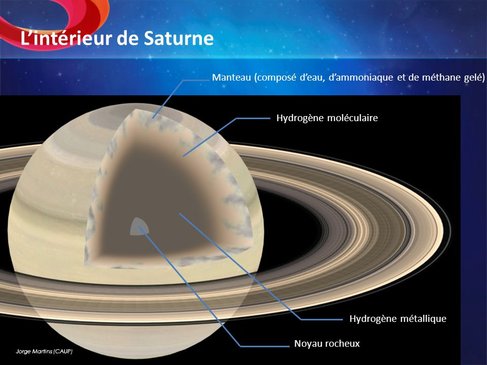 L'intérieur de Saturne