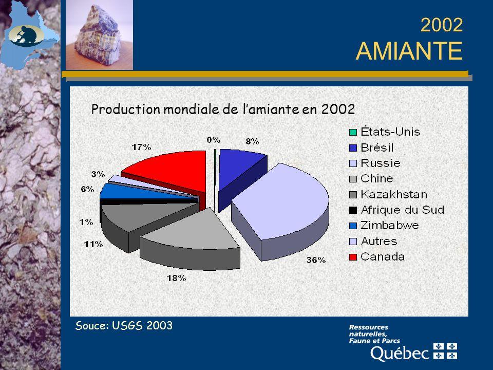 2002 AMIANTE Production mondiale de l'amiante en 2002 Souce: USGS 2003