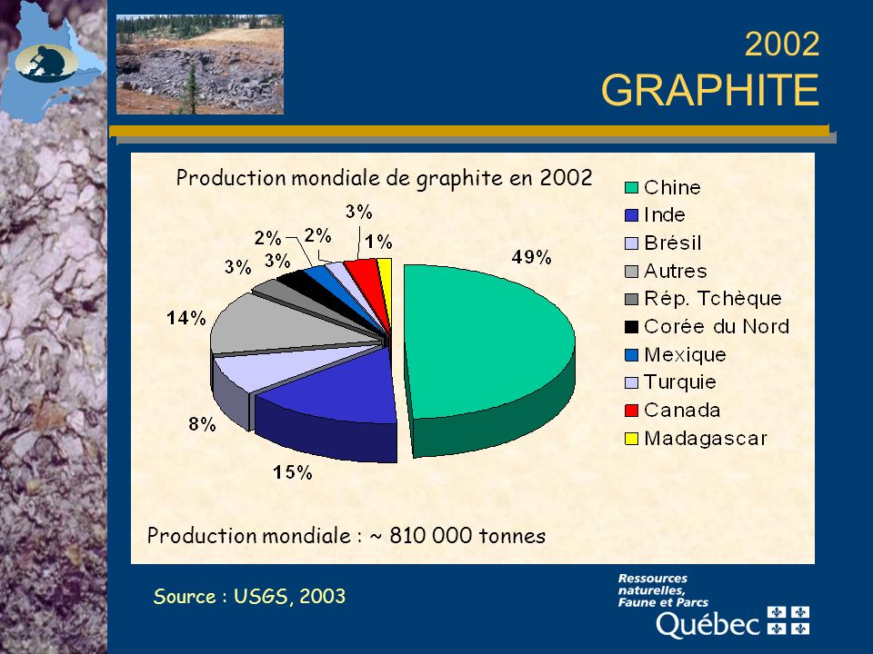 2002 GRAPHITE Production mondiale de graphite en 2002