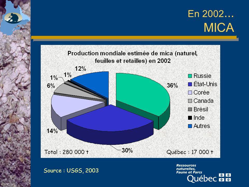 En 2002... MICA Total : 280 000 t Québec : 17 000 t