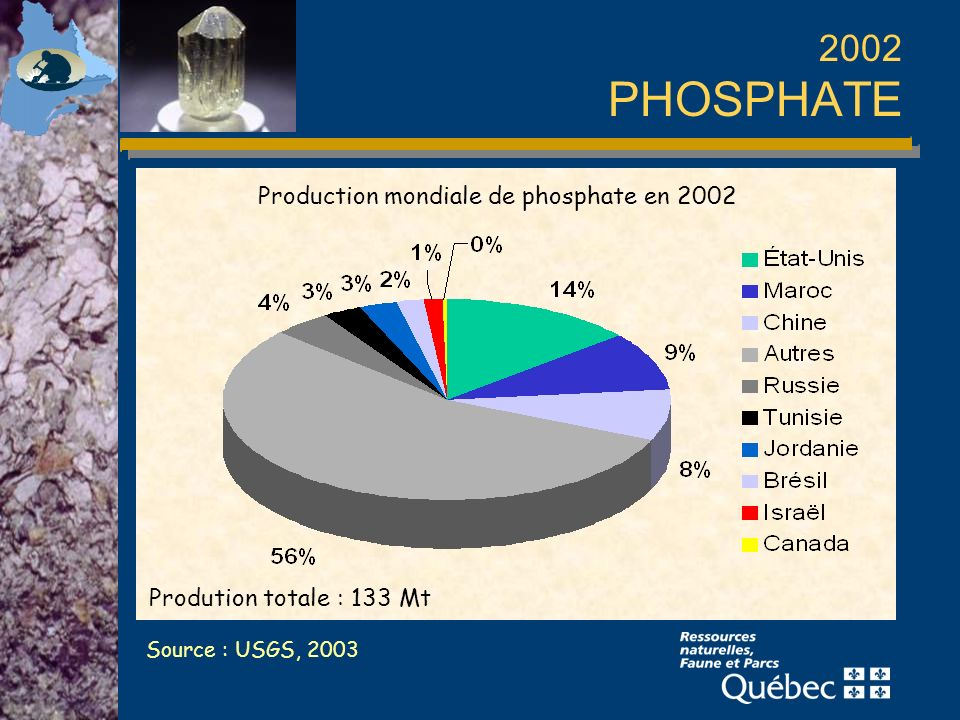 2002 PHOSPHATE Production mondiale de phosphate en 2002