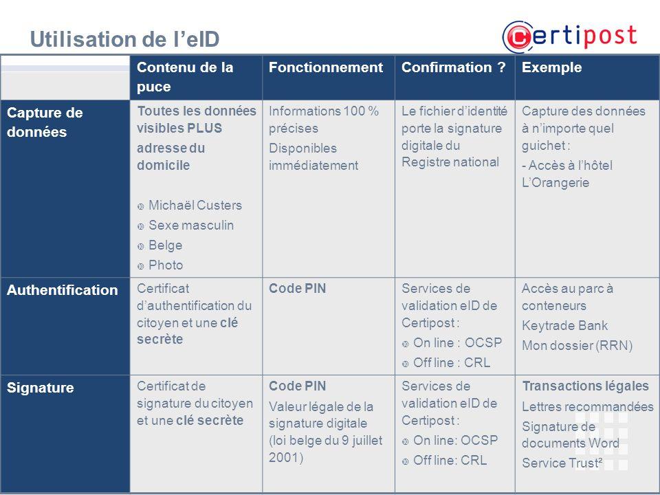 Utilisation de l'eID Contenu de la puce Fonctionnement Confirmation