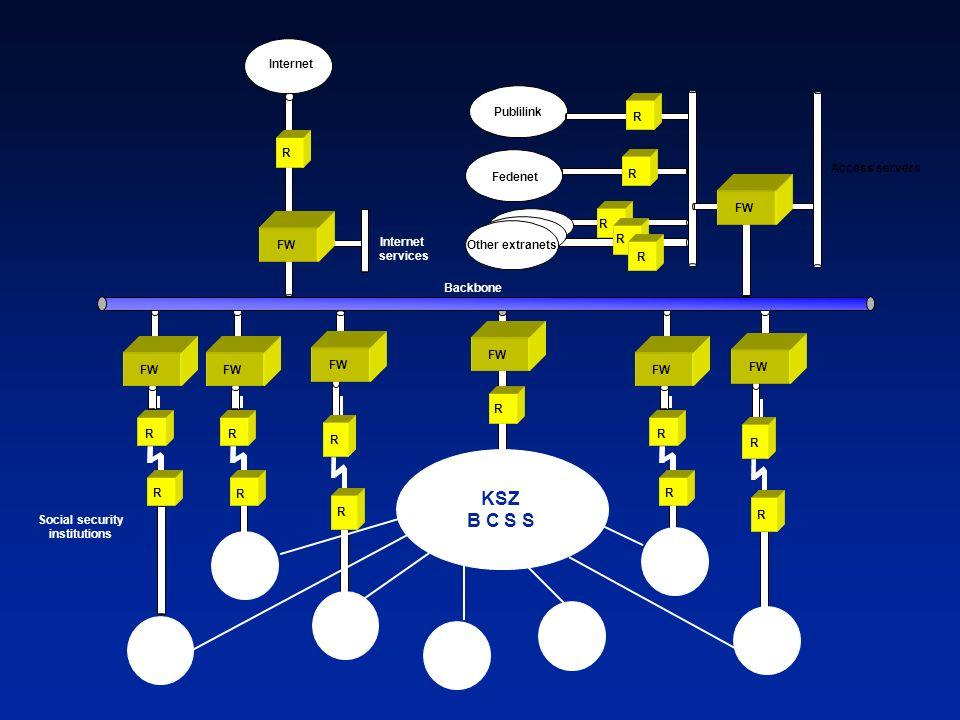 KSZ B C S S Internet Publilink R R Access servers Fedenet R FW R FW