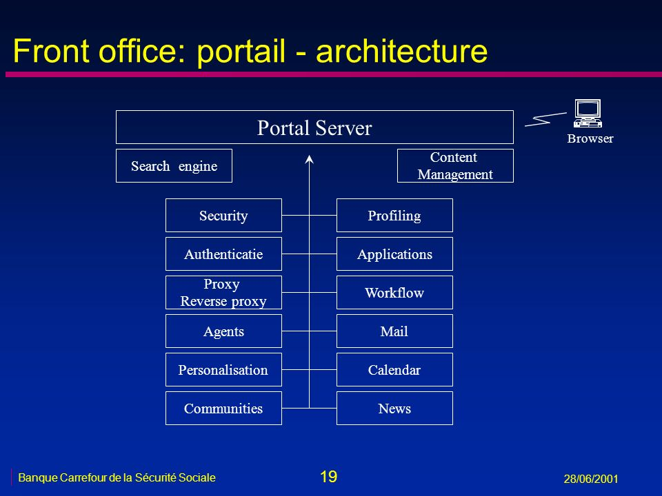 Front office: portail - architecture