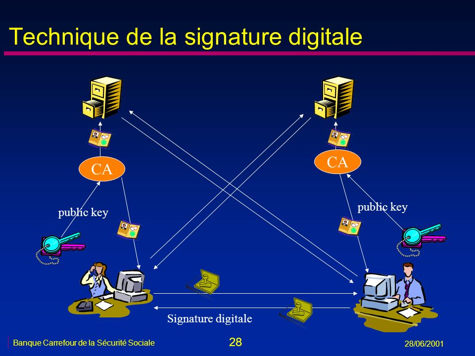 Technique de la signature digitale