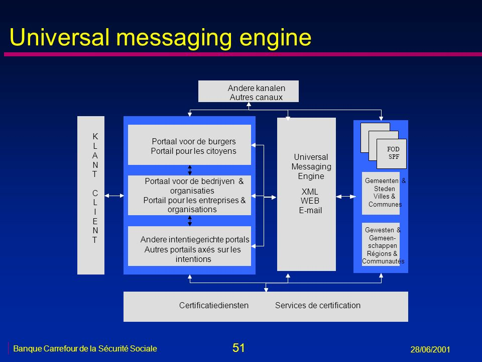 Universal messaging engine