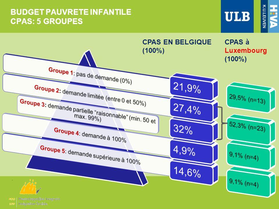 BUDGET PAUVRETE INFANTILE CPAS: 5 GROUPES