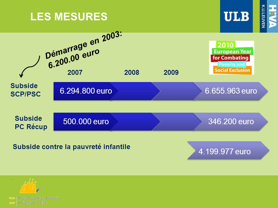 LES MESURES Démarrage en 2003: 6.200.00 euro 6.294.800 euro
