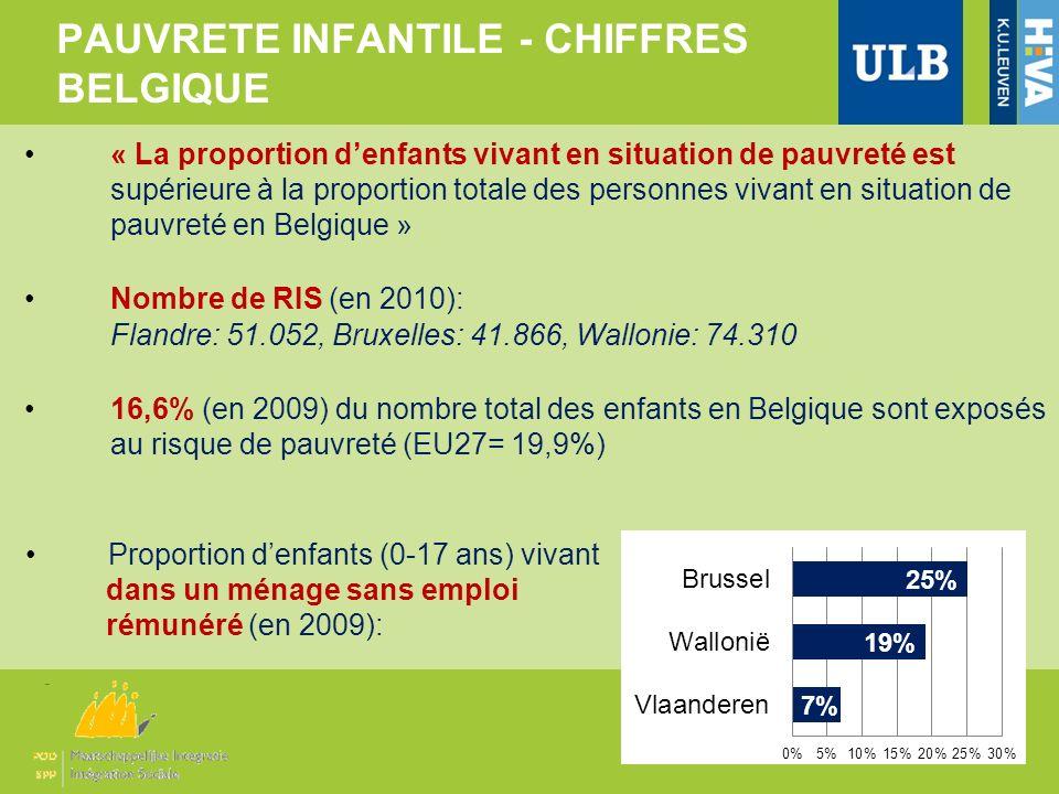 PAUVRETE INFANTILE - CHIFFRES BELGIQUE