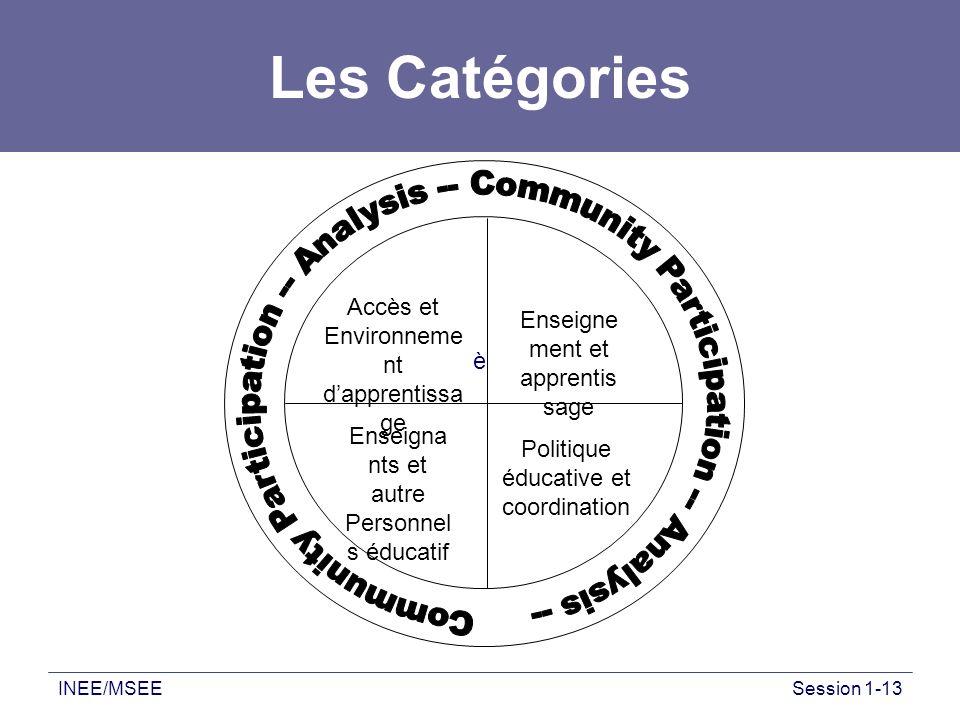 Les Catégories Community Participation -- Analysis -- Community Participation -- Analysis -- Accès et Environnement d'apprentissage.