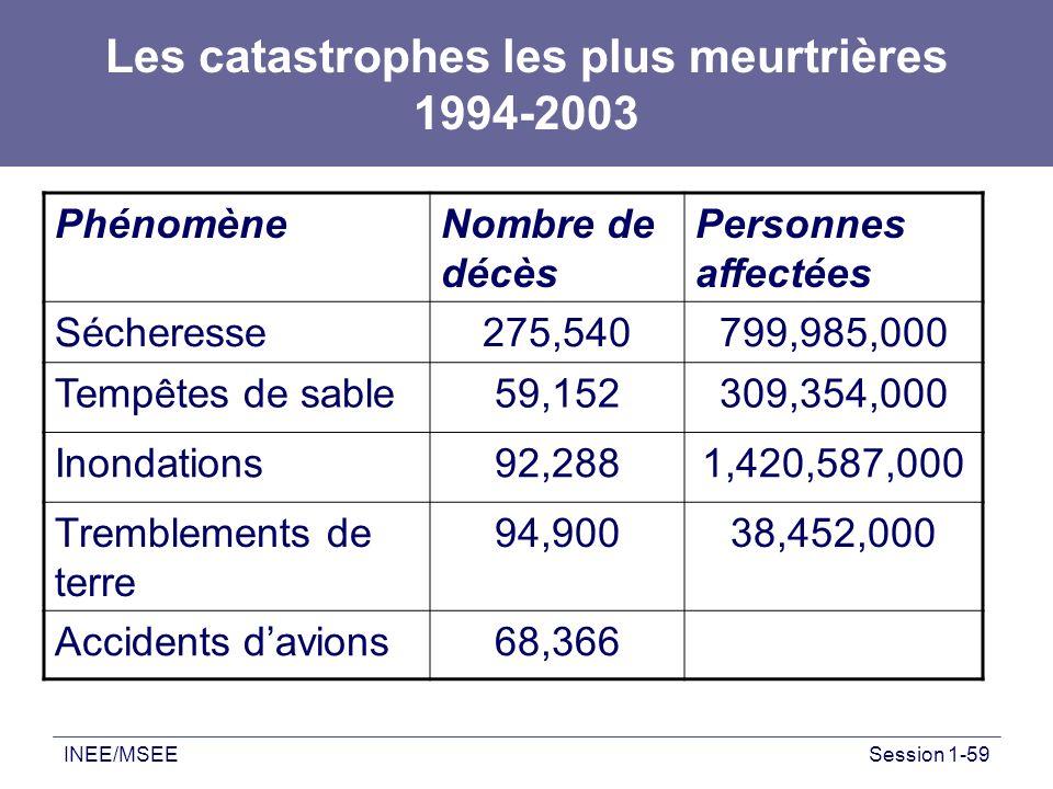 Les catastrophes les plus meurtrières 1994-2003