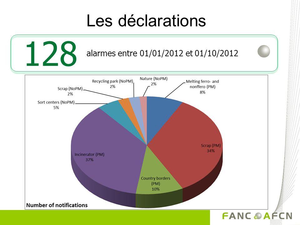 Les déclarations 128 alarmes entre 01/01/2012 et 01/10/2012