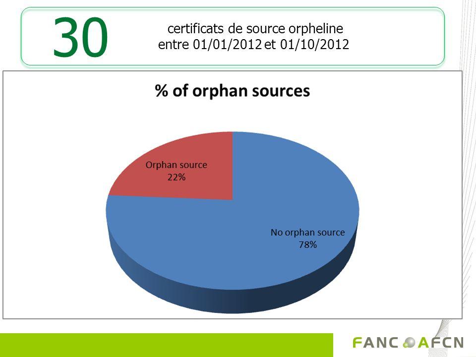 certificats de source orpheline entre 01/01/2012 et 01/10/2012