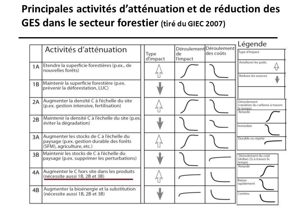 Principales activités d'atténuation et de réduction des GES dans le secteur forestier (tiré du GIEC 2007)