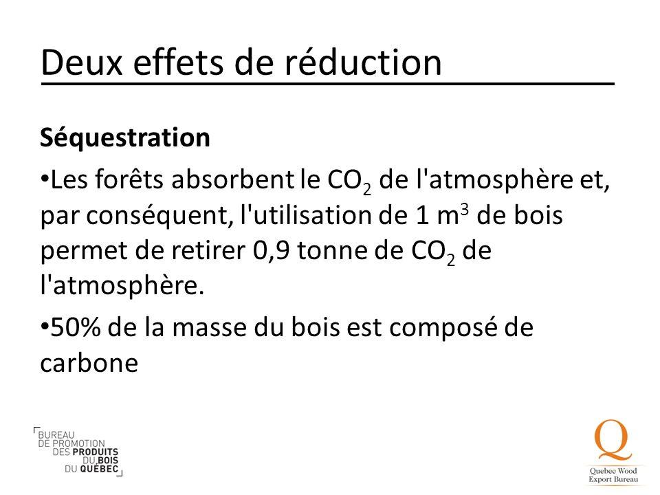 de l atmosphère et, par conséquent, l utilisation de 1 m3 de bois  ~ Utilisation Du Bois Par L Homme