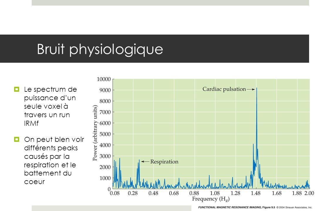 Bruit physiologique Le spectrum de puissance d'un seule voxel à travers un run IRMf.