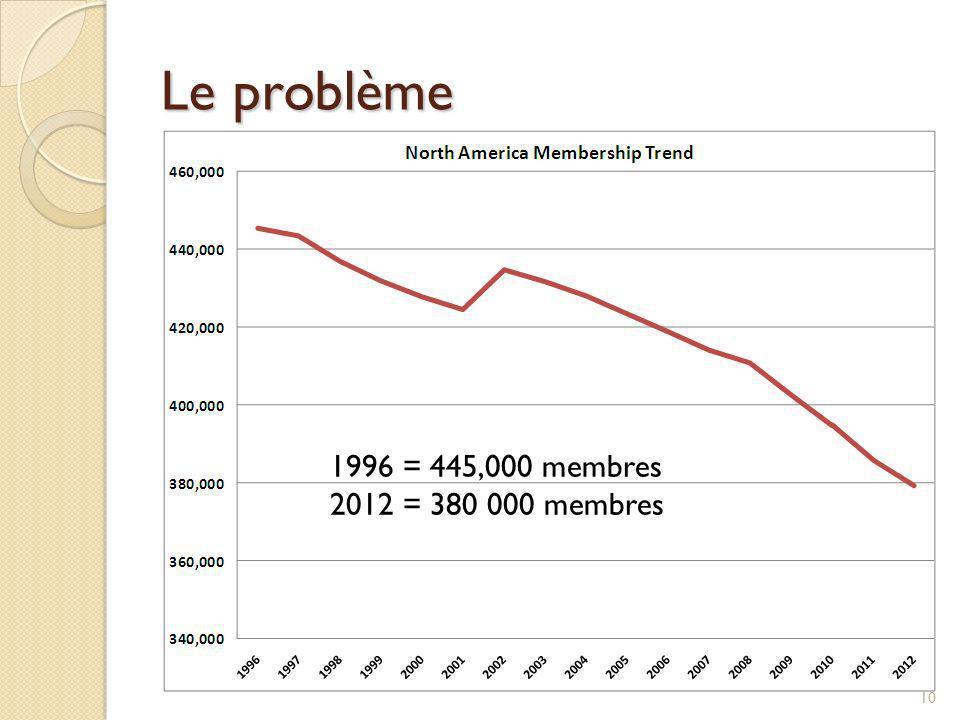 Le problème 1996 = 445,000 membres 2012 = 380 000 membres