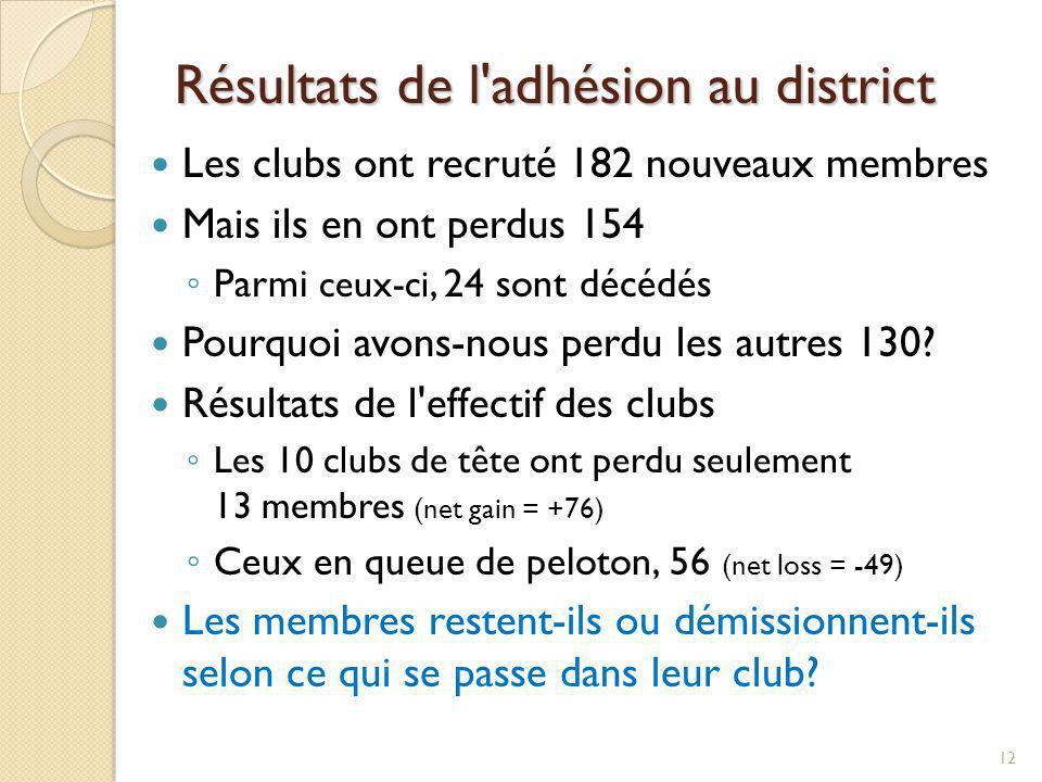 Résultats de l adhésion au district