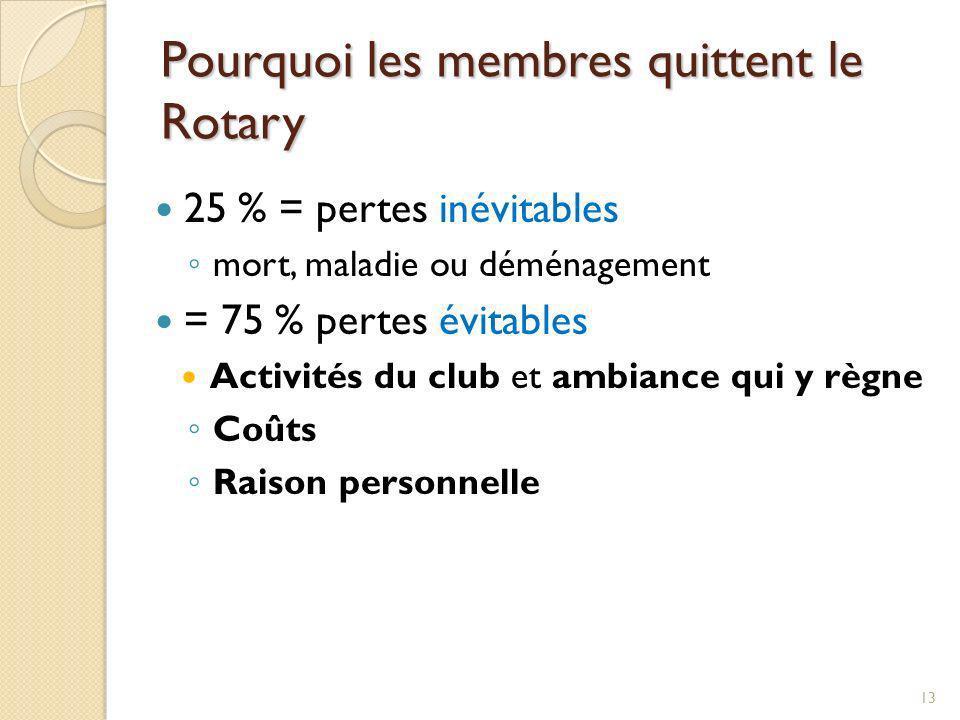 Pourquoi les membres quittent le Rotary