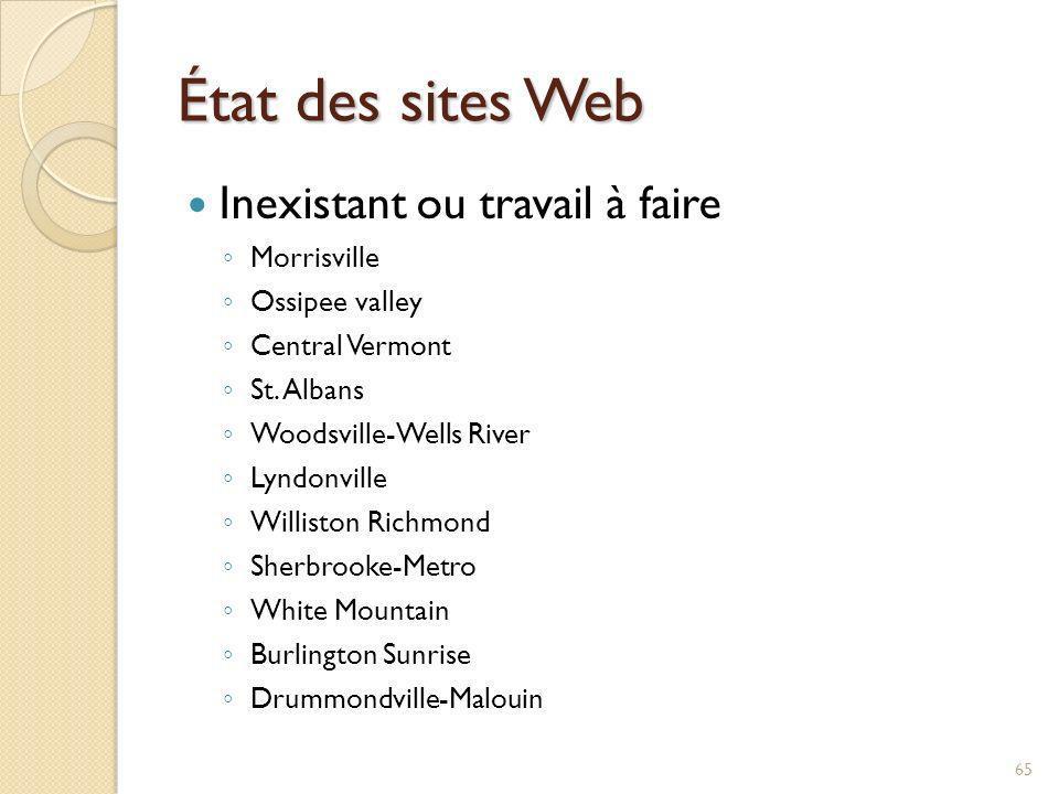 État des sites Web Inexistant ou travail à faire Morrisville