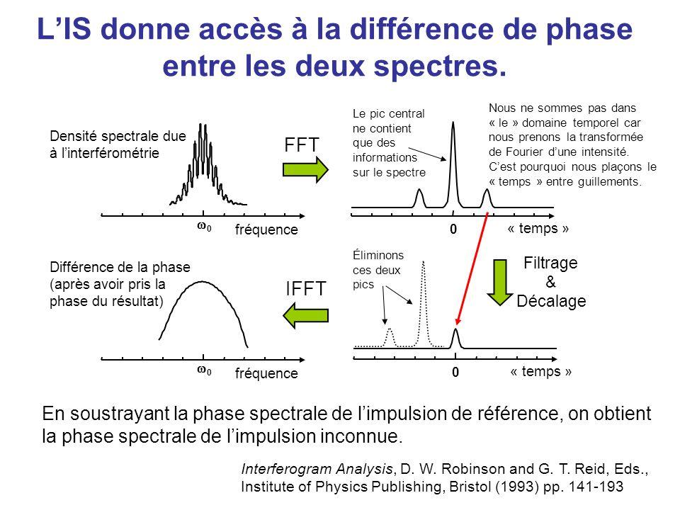 L'IS donne accès à la différence de phase entre les deux spectres.