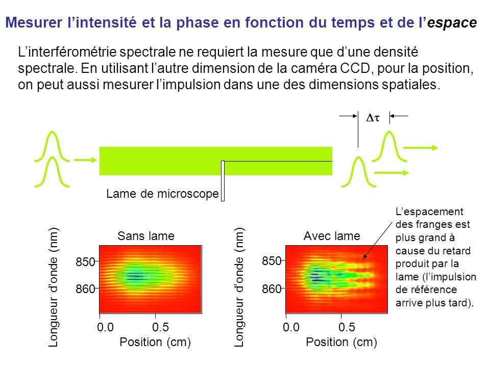 Mesurer l'intensité et la phase en fonction du temps et de l'espace