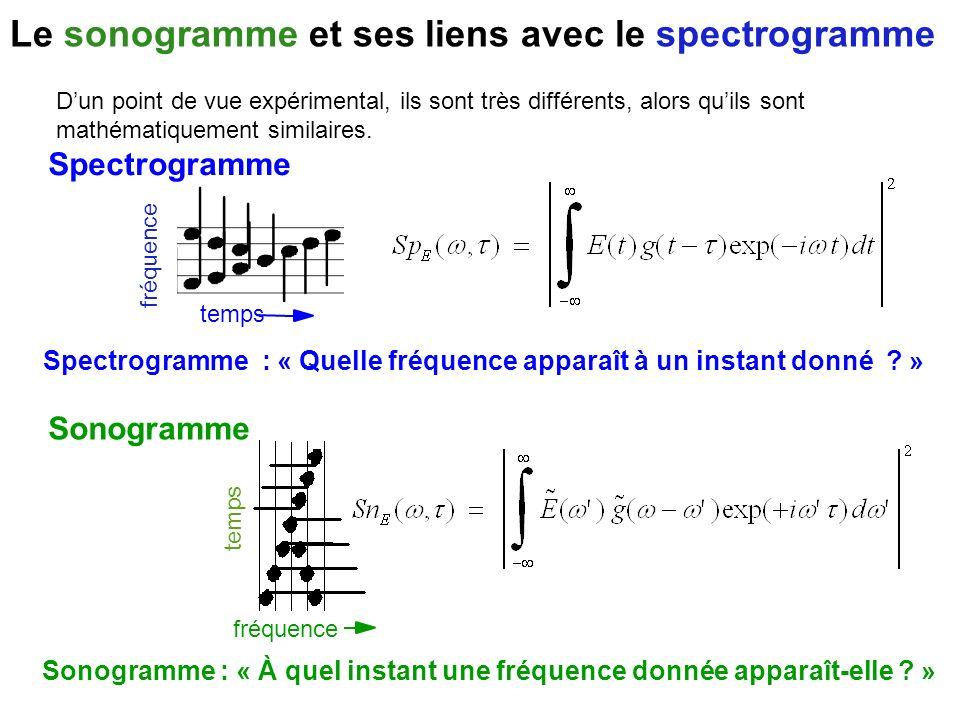 Le sonogramme et ses liens avec le spectrogramme