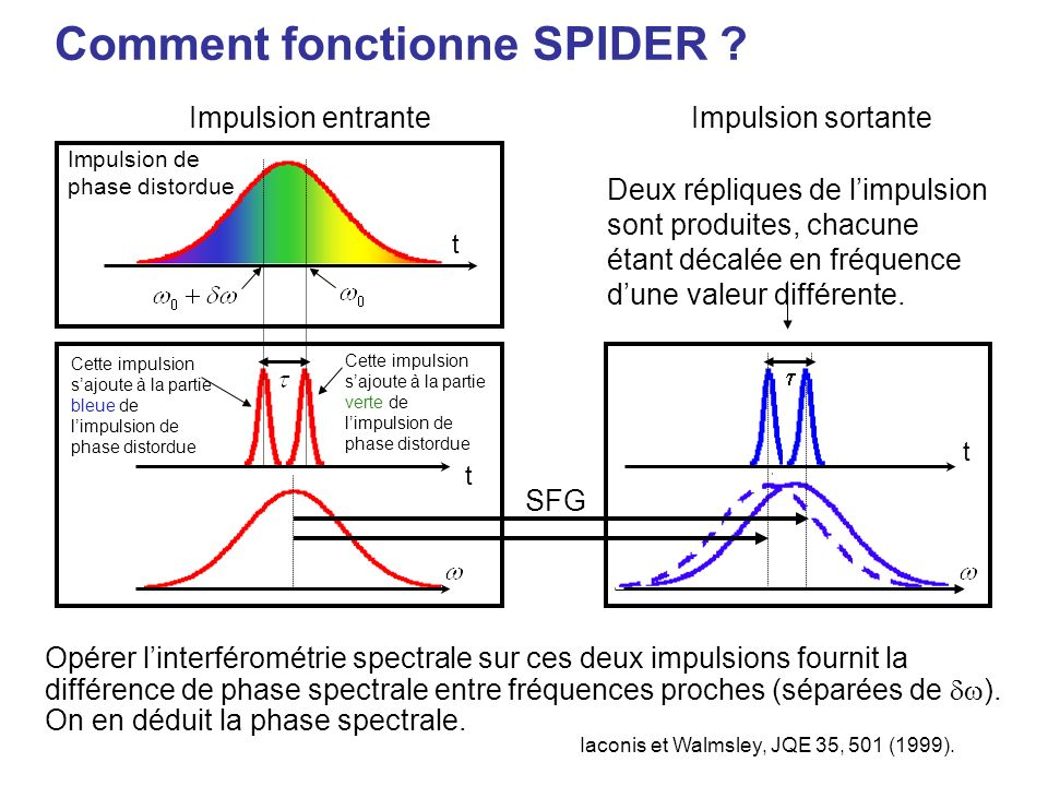 Comment fonctionne SPIDER