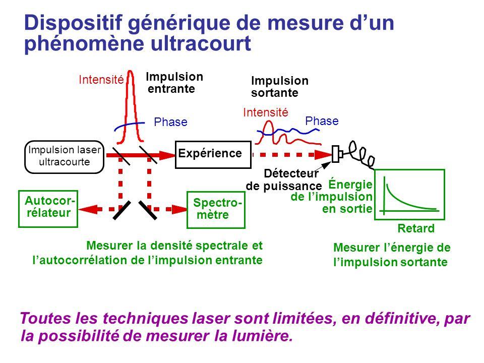 Dispositif générique de mesure d'un phénomène ultracourt