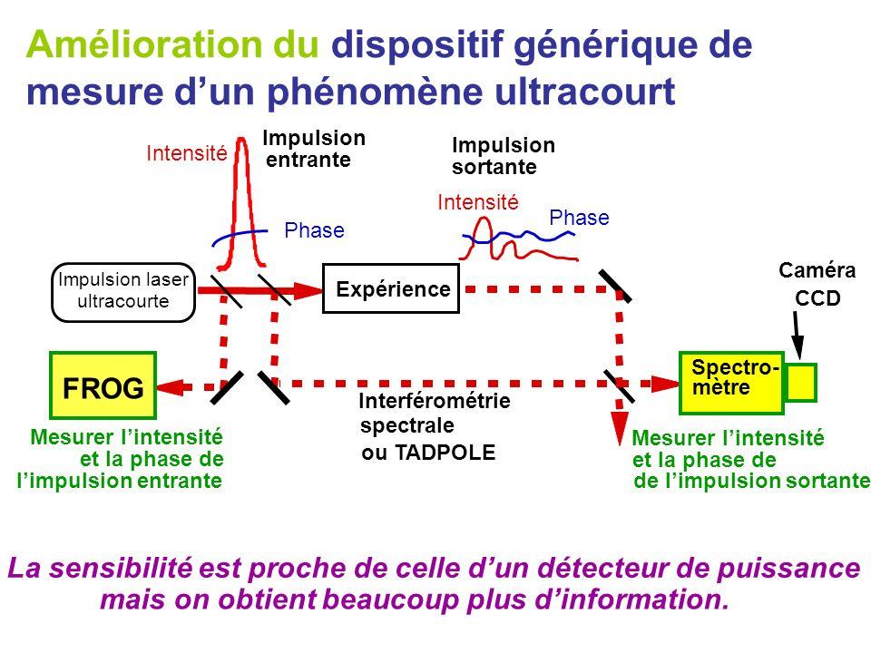 Amélioration du dispositif générique de mesure d'un phénomène ultracourt