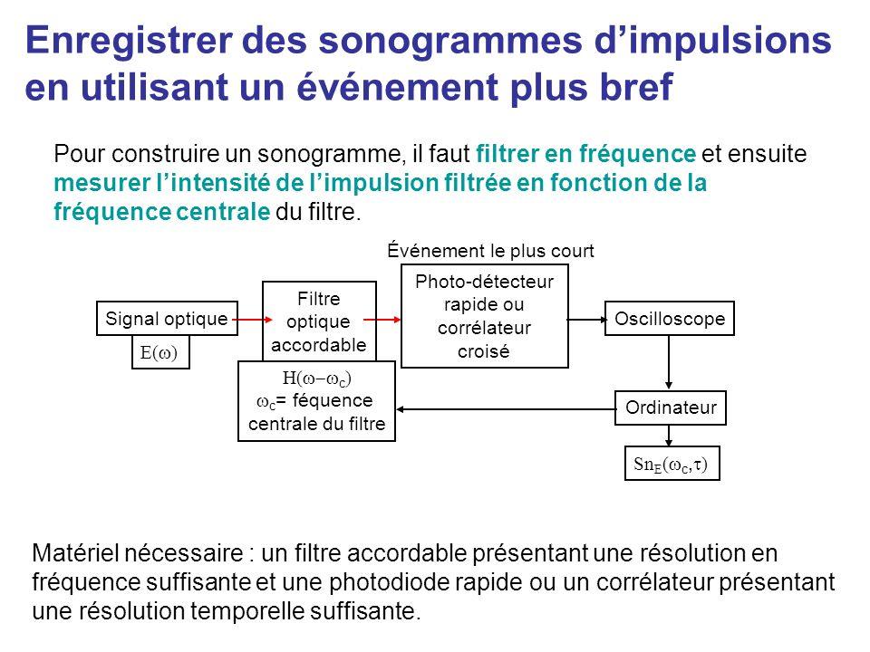 Photo-détecteur rapide ou