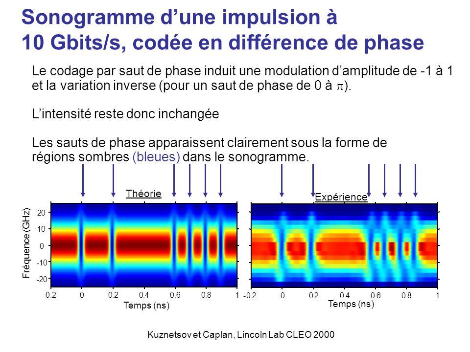 Sonogramme d'une impulsion à 10 Gbits/s, codée en différence de phase