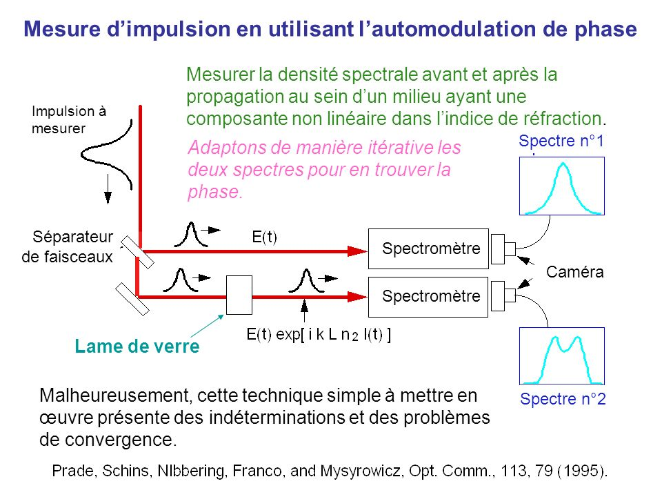 Mesure d'impulsion en utilisant l'automodulation de phase