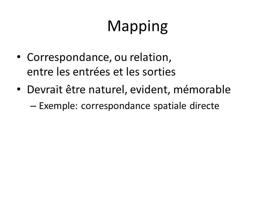 Mapping Correspondance, ou relation, entre les entrées et les sorties