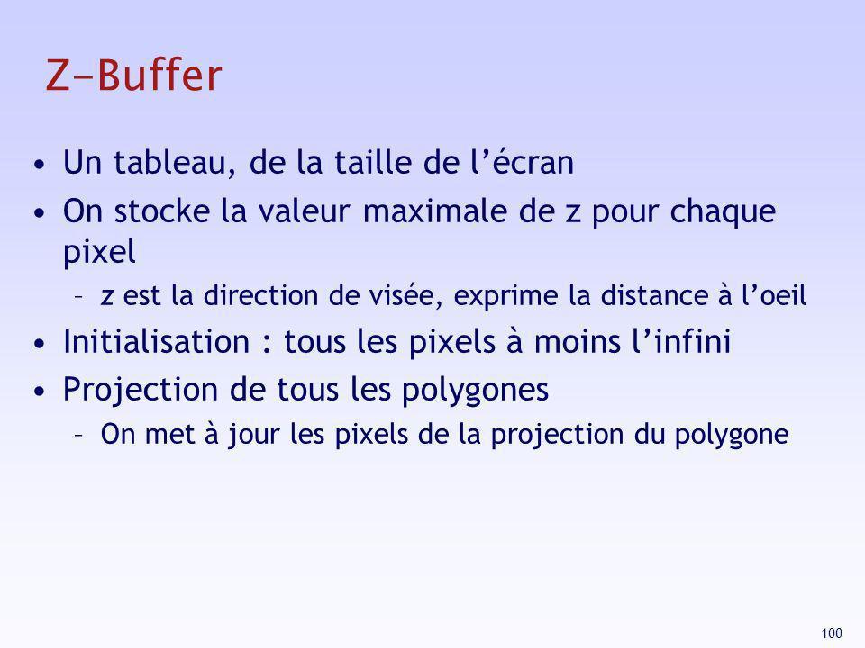 Z-Buffer Un tableau, de la taille de l'écran
