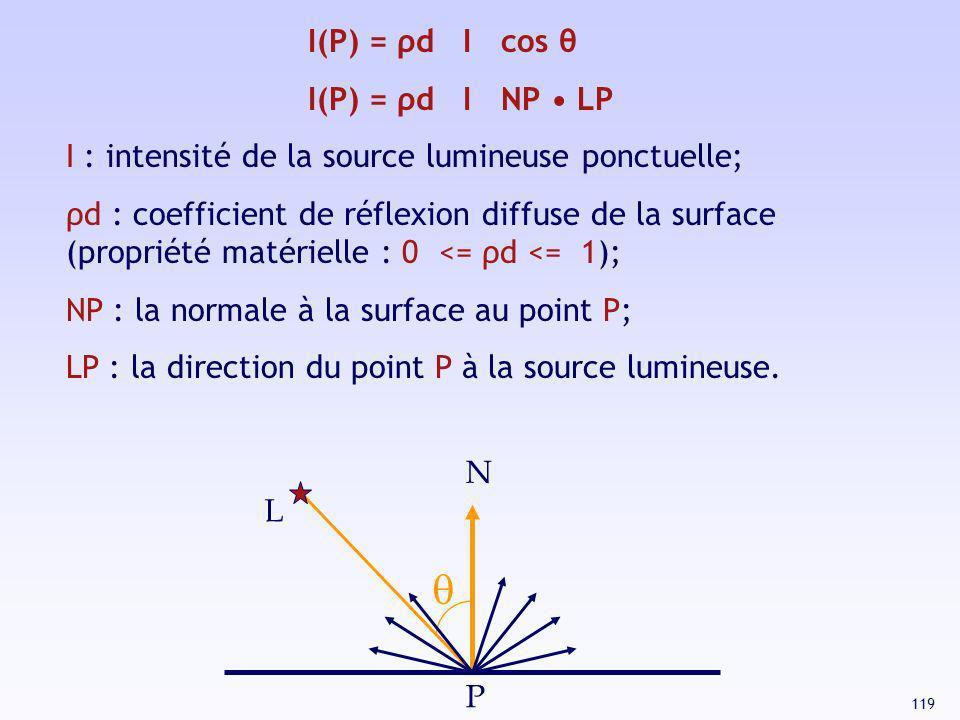 q I(P) = ρd I cos θ I(P) = ρd I NP • LP