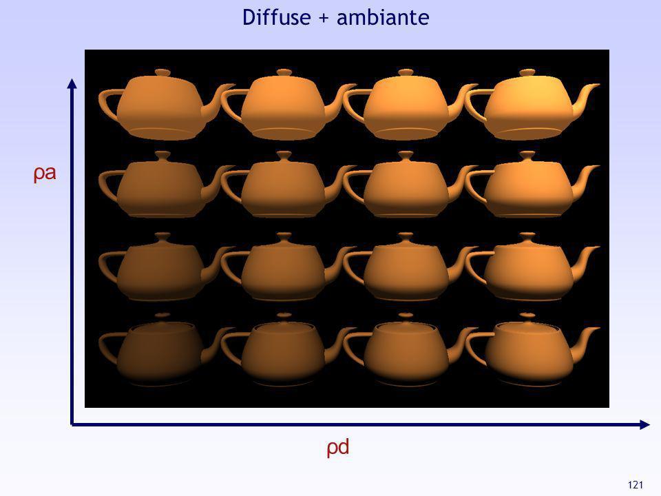 Diffuse + ambiante ρa ρd